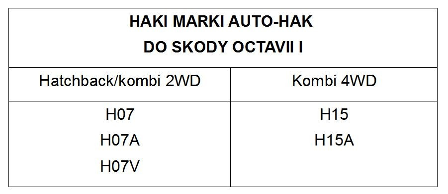 haki do skody octavii i